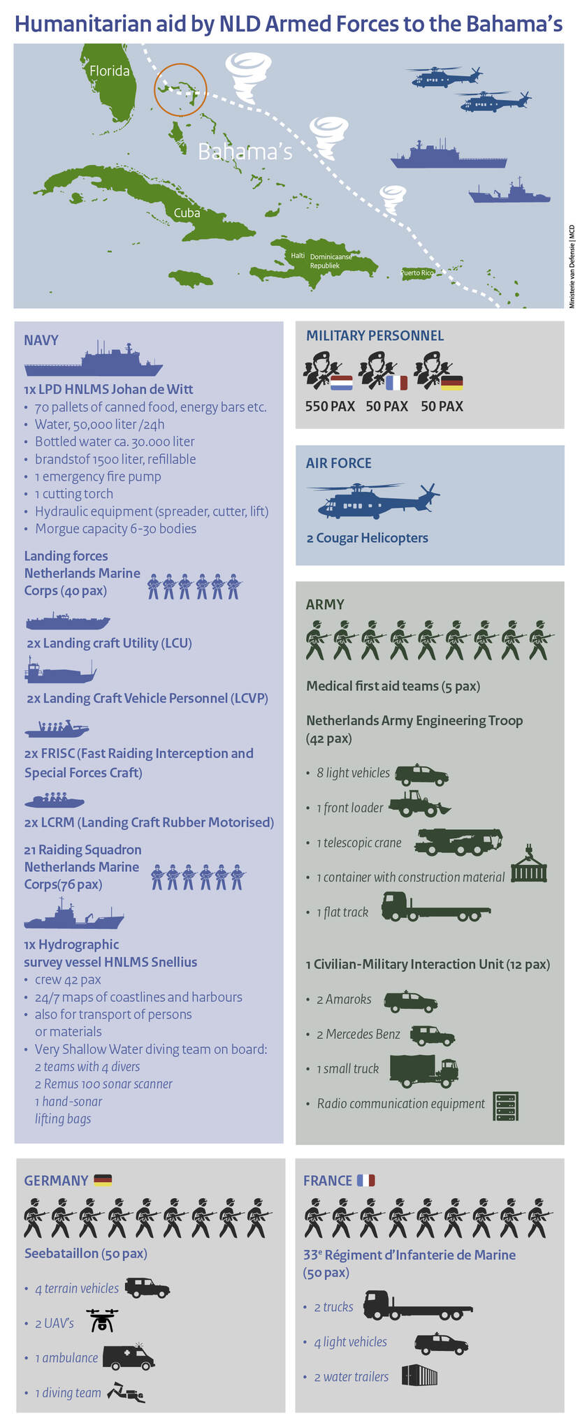 Infographic humanitarian aid by NLD Armed Forces to the Bahama's.